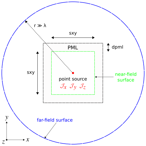 Simulation geometry used to compute the far-field radiation pattern of a point-dipole source in 2d.