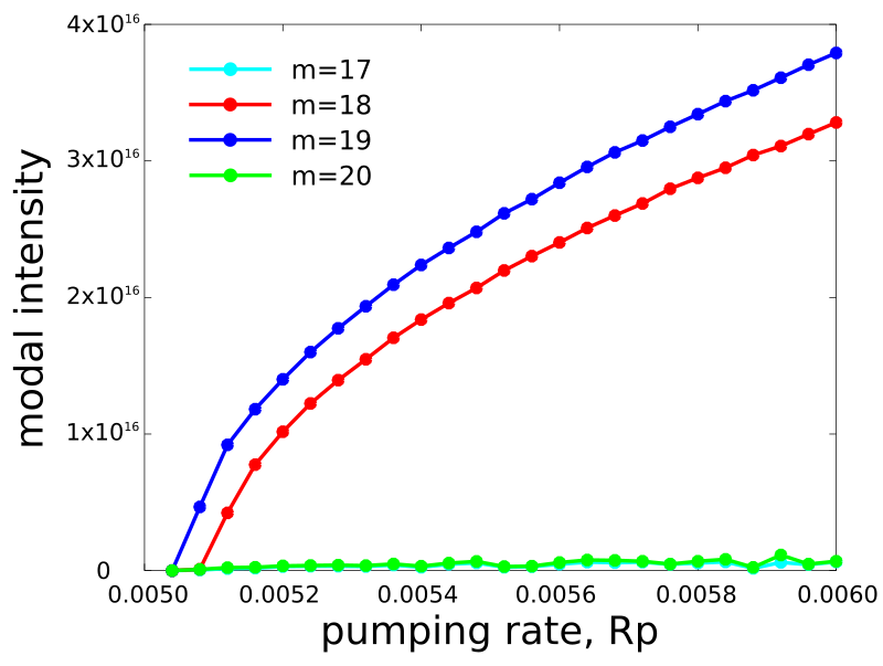 Modal intensity versus pumping rate for 1d laser cavity
