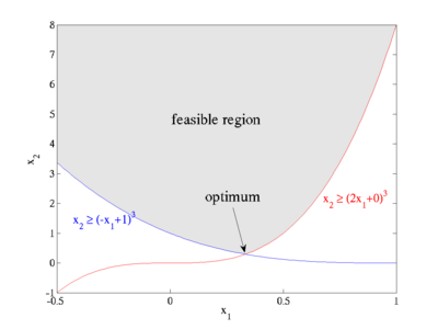 Feasible region for a simple example optimization problem with two nonlinear (cubic) constraints.
