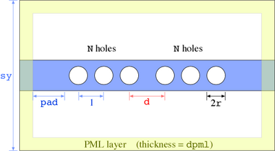 Computational cell for computing transmission and resonant modes for a cavity in a waveguide perforated by periodic holes.